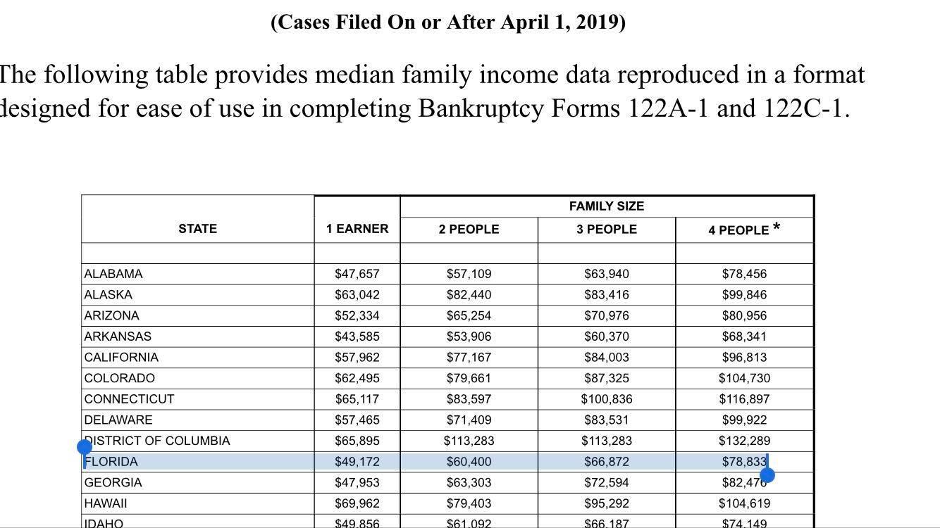 2019-Florida-Median-Income-Bankruptcy