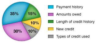 credit-circle